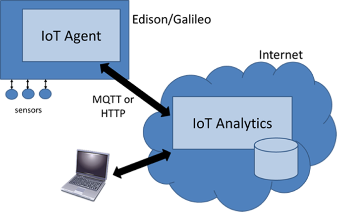 IoTAnalytic_Flow