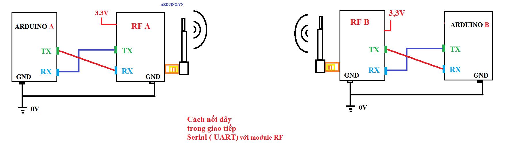 Giới thiệu module thu phát RF CC2530 tầm xa (plus CC2591) của Zigbee