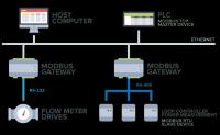 Clone of Bài 1  Tìm hiểu Modbus RTU, đi nhanh vào ứng dụng  | Cộng